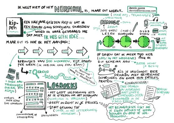 sketchnotes-RuweGelderlander